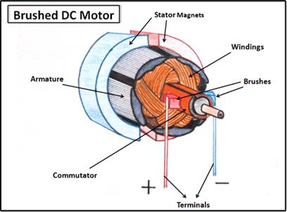 Eml2322l Electric Dc Motors